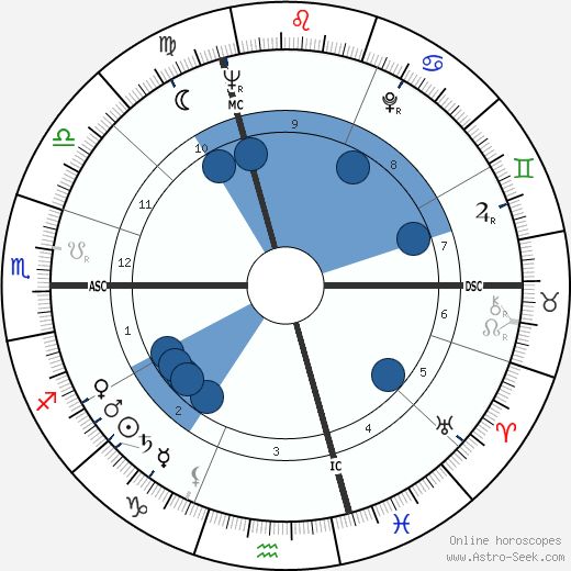 Hugo Loetscher wikipedia, horoscope, astrology, instagram
