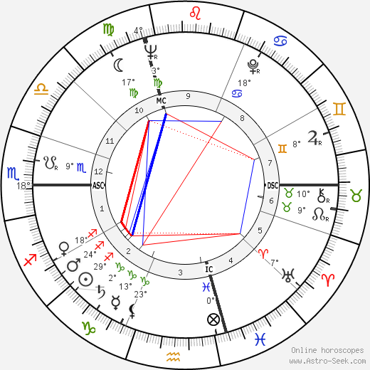 Hugo Loetscher birth chart, biography, wikipedia 2019, 2020