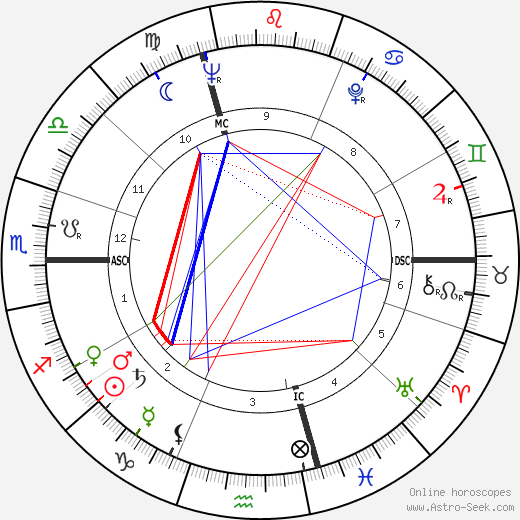 Hugo Loetscher astro natal birth chart, Hugo Loetscher horoscope, astrology
