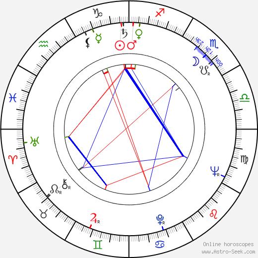 Ivo Niederle birth chart, Ivo Niederle astro natal horoscope, astrology