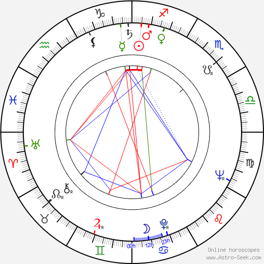 Jan Šplíchal astro natal birth chart, Jan Šplíchal horoscope, astrology