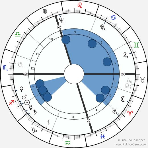 Jean Santanbien wikipedia, horoscope, astrology, instagram
