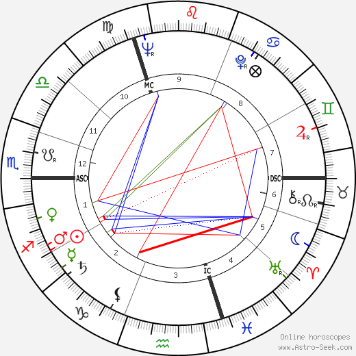 Jean Santanbien birth chart, Jean Santanbien astro natal horoscope, astrology