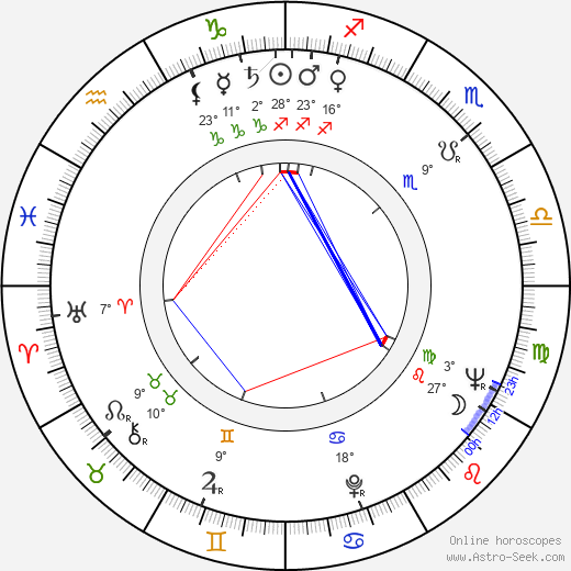 John 'Bud' Cardos birth chart, biography, wikipedia 2019, 2020