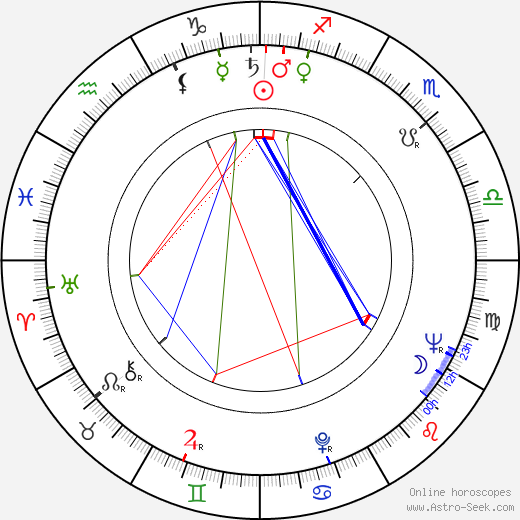John 'Bud' Cardos birth chart, John 'Bud' Cardos astro natal horoscope, astrology