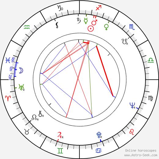 John Cassavetes astro natal birth chart, John Cassavetes horoscope, astrology