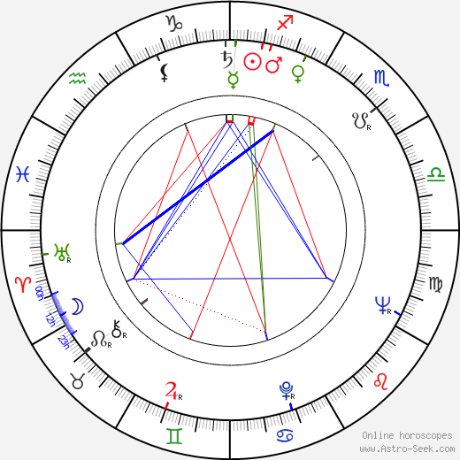 John James Osborne birth chart, John James Osborne astro natal horoscope, astrology