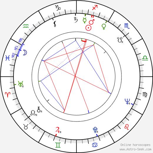 Klara Rumyanova birth chart, Klara Rumyanova astro natal horoscope, astrology
