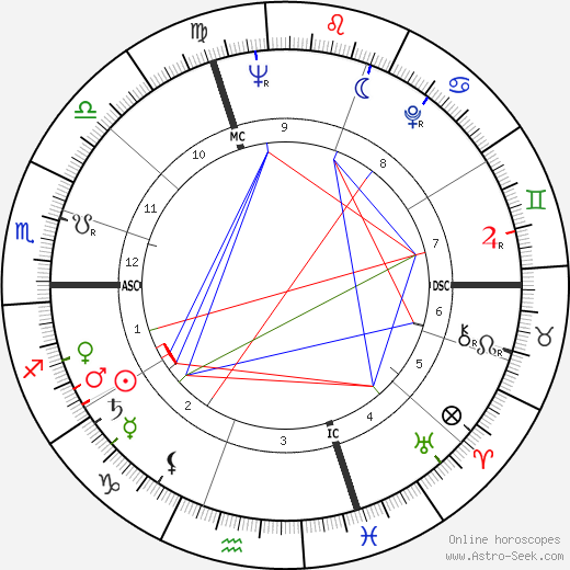 Lorenzo Buffon astro natal birth chart, Lorenzo Buffon horoscope, astrology