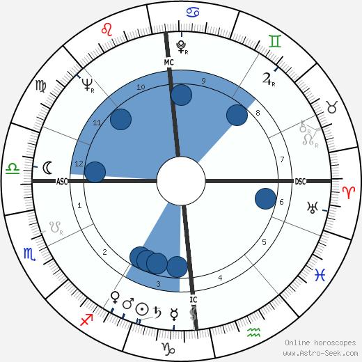 Marcel Ranvial wikipedia, horoscope, astrology, instagram