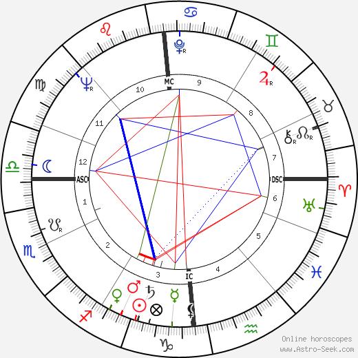 Marcel Ranvial tema natale, oroscopo, Marcel Ranvial oroscopi gratuiti, astrologia