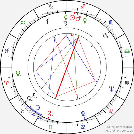 Marian Wiśniowski tema natale, oroscopo, Marian Wiśniowski oroscopi gratuiti, astrologia