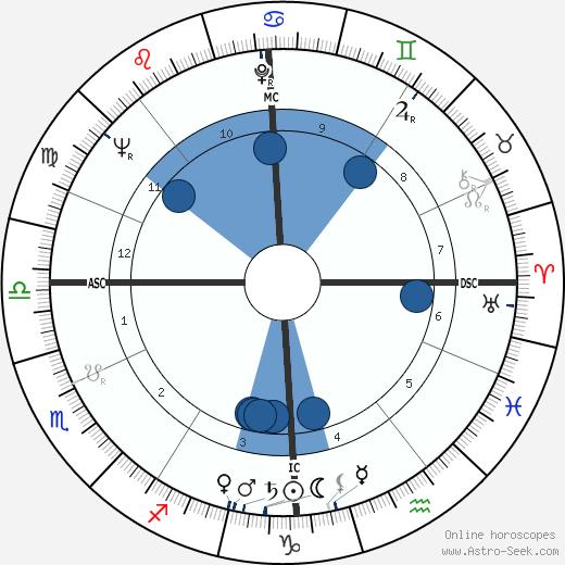 Maurice Fanon wikipedia, horoscope, astrology, instagram