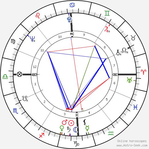 Maurice Fanon tema natale, oroscopo, Maurice Fanon oroscopi gratuiti, astrologia