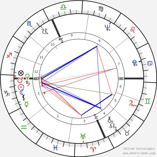 Mehran Goulian день рождения гороскоп, Mehran Goulian Натальная карта онлайн