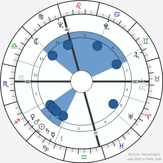Monique Alika Watteau wikipedia, horoscope, astrology, instagram