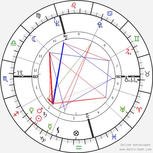 Monique Alika Watteau день рождения гороскоп, Monique Alika Watteau Натальная карта онлайн