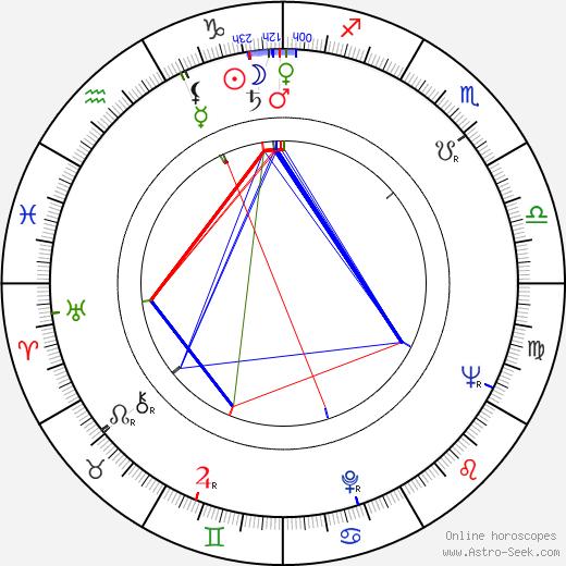 Nataša Tanská astro natal birth chart, Nataša Tanská horoscope, astrology