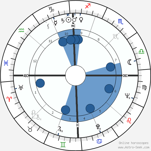 Patrick Watson wikipedia, horoscope, astrology, instagram