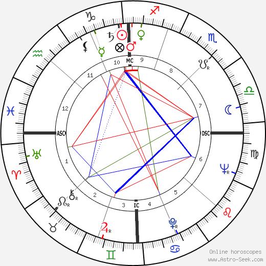 Patrick Watson день рождения гороскоп, Patrick Watson Натальная карта онлайн