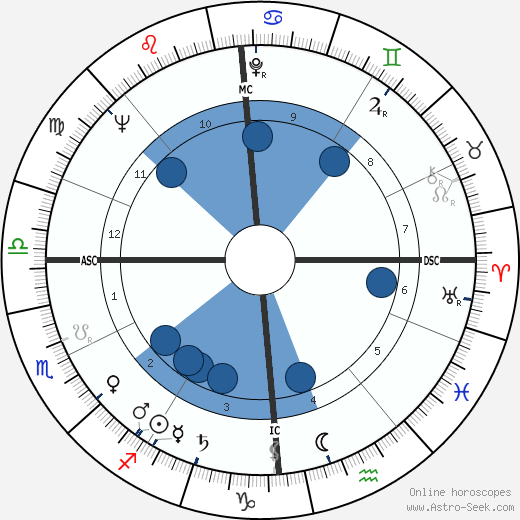 Philippe Bouvard wikipedia, horoscope, astrology, instagram