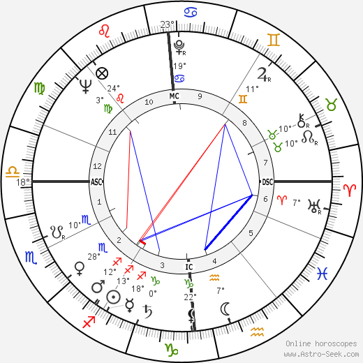 Philippe Bouvard birth chart, biography, wikipedia 2020, 2021