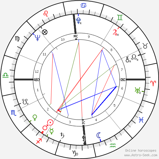 Philippe Bouvard birth chart, Philippe Bouvard astro natal horoscope, astrology