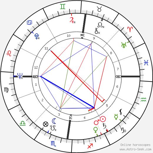 Regine день рождения гороскоп, Regine Натальная карта онлайн