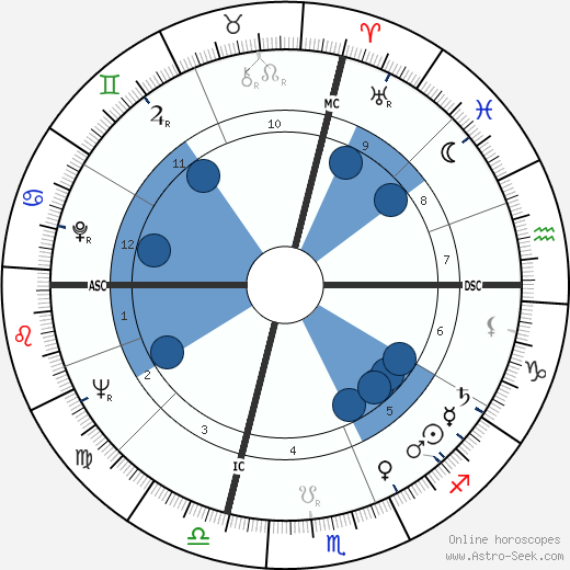 Richard George Eberling horoscope, astrology, sign, zodiac, date of birth, instagram