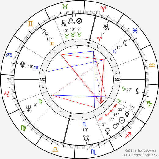 Richard George Eberling birth chart, biography, wikipedia 2019, 2020