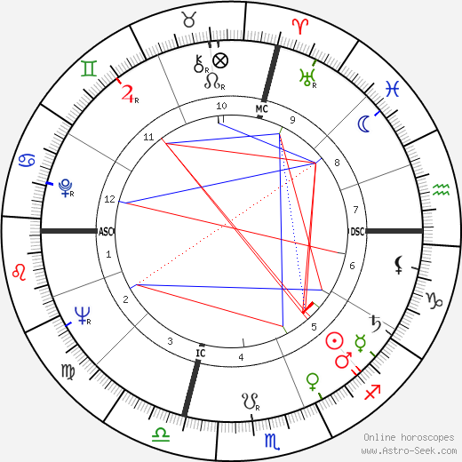 Richard George Eberling birth chart, Richard George Eberling astro natal horoscope, astrology