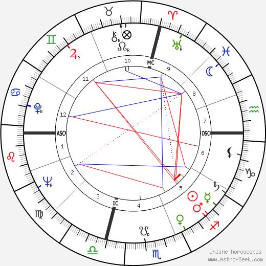 Richard George Eberling день рождения гороскоп, Richard George Eberling Натальная карта онлайн