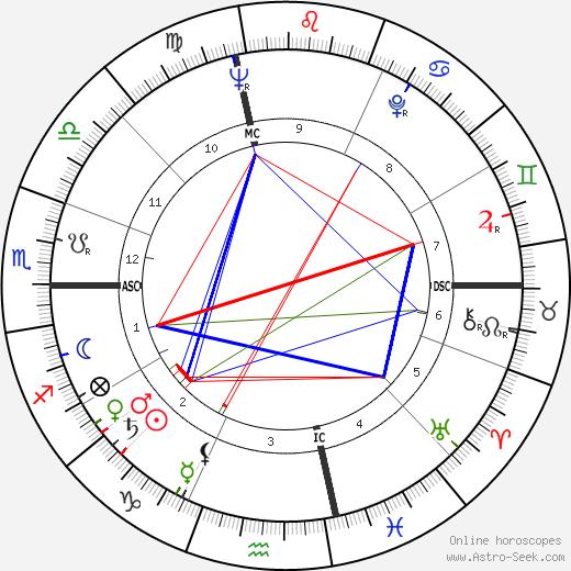 Richard Williams tema natale, oroscopo, Richard Williams oroscopi gratuiti, astrologia