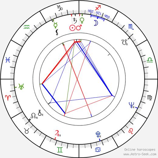 Robert Scheerer astro natal birth chart, Robert Scheerer horoscope, astrology