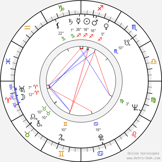 Soňa Danielová birth chart, biography, wikipedia 2019, 2020