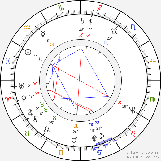 Amanda Blake birth chart, biography, wikipedia 2019, 2020