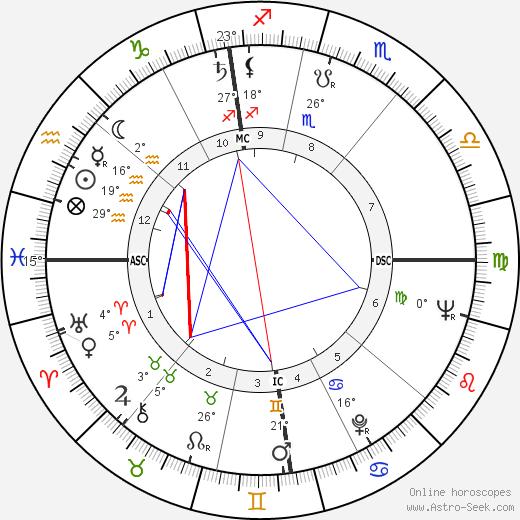 Claude Rich birth chart, biography, wikipedia 2020, 2021