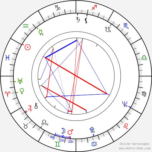 Ertem Egilmez birth chart, Ertem Egilmez astro natal horoscope, astrology