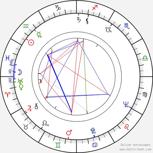 Erwin Strahl astro natal birth chart, Erwin Strahl horoscope, astrology