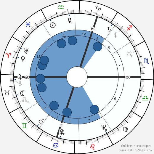 Eugène Delplanque wikipedia, horoscope, astrology, instagram