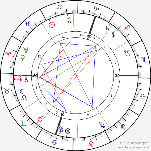 Eugène Delplanque astro natal birth chart, Eugène Delplanque horoscope, astrology