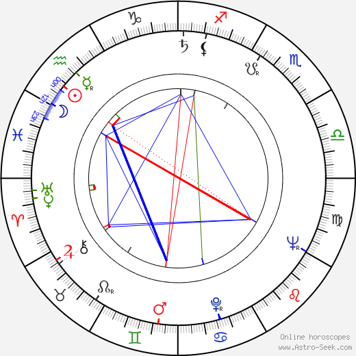František Nepil день рождения гороскоп, František Nepil Натальная карта онлайн