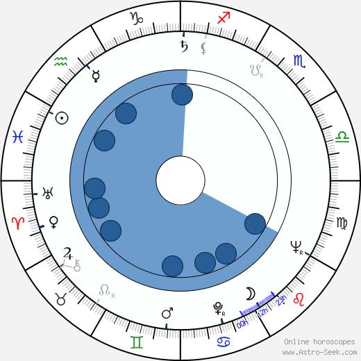 Gert Günther Hoffmann wikipedia, horoscope, astrology, instagram