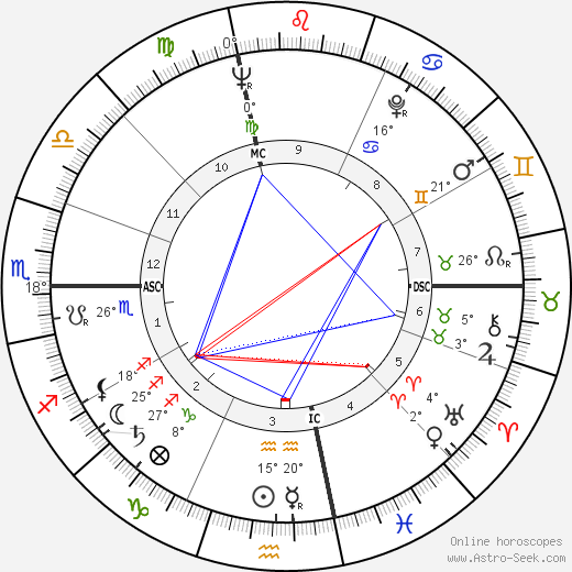 Hal Blaine birth chart, biography, wikipedia 2018, 2019