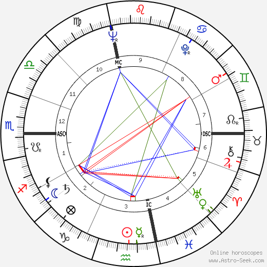 Hal Blaine astro natal birth chart, Hal Blaine horoscope, astrology