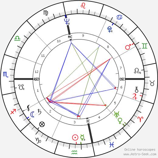 Hal Blaine день рождения гороскоп, Hal Blaine Натальная карта онлайн