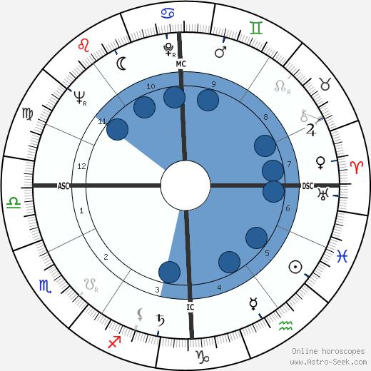 Heidi Abel wikipedia, horoscope, astrology, instagram