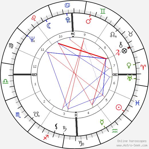 Heidi Abel день рождения гороскоп, Heidi Abel Натальная карта онлайн