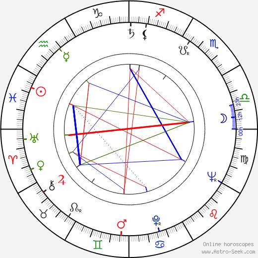 Hideo Gosha tema natale, oroscopo, Hideo Gosha oroscopi gratuiti, astrologia