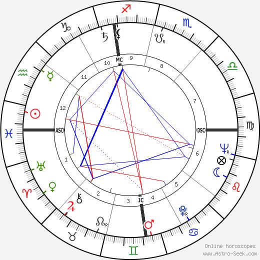 James Hong birth chart, James Hong astro natal horoscope, astrology